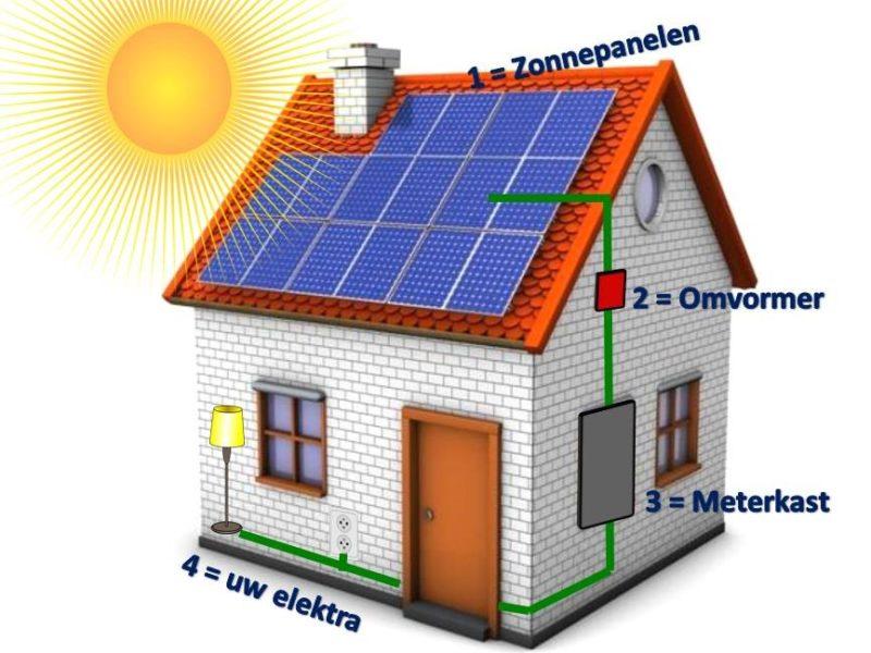 https://erdo-electro.nl/wp-content/uploads/2019/03/zonnepanelen-foto-huis-3-800x600.jpg